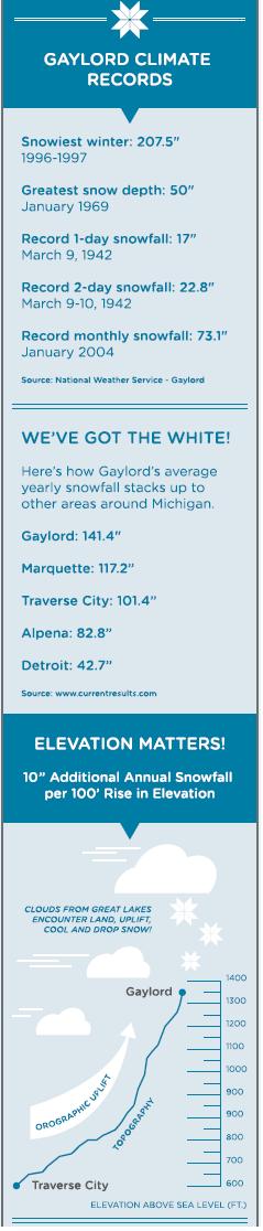 snow-elevation-graphic